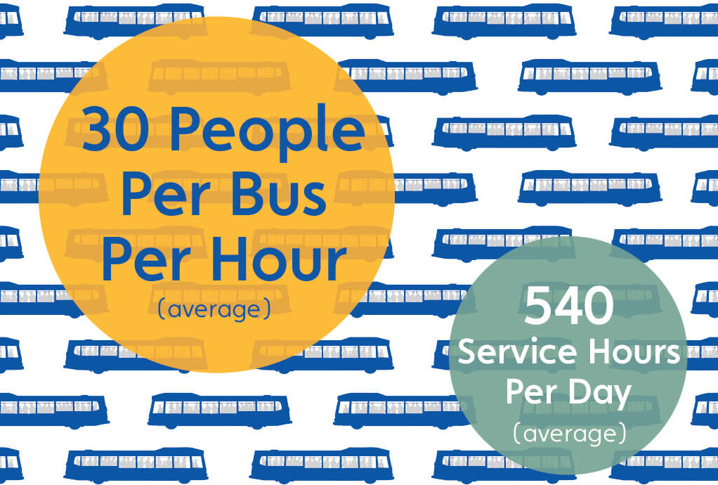 GBT Boardings Per Hour + Service Hours Per Day