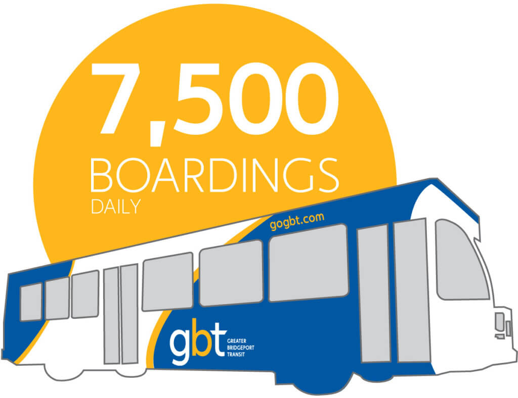 GBT ridership is returning. Today we are already providing 7,500 trips every day.