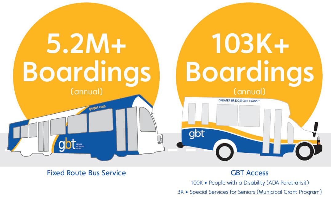 GBT Ridership 2019